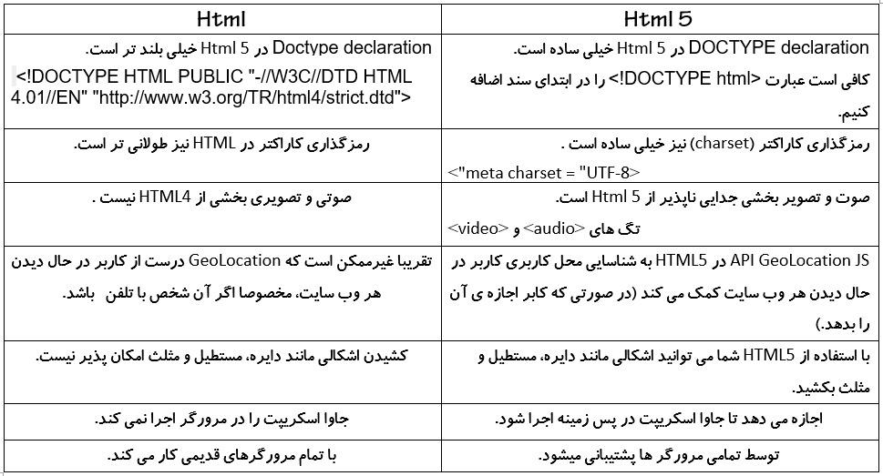تفاوت Html 5 و نسخه های پیشین