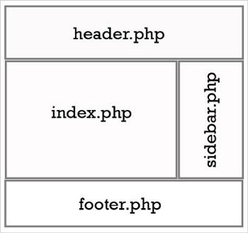 قالب وردپرس شامل چه فایل هایی است و کاربرد فایل ها برای طراحی چیست؟