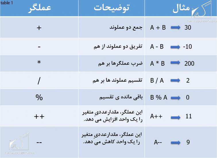 table 1 (Arithmetic Operators)