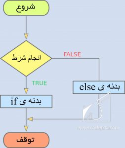 picture php-if-else-flowchart جلسه پنجم PHP