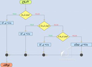 picture php-else-if-flowchart جلسه پنجم PHP