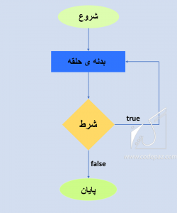 do-while جلسه ششم PHP flowchart