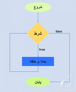 whileجلسه ششم PHP فلوچارت