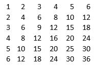 جدول ضرب table 2 جلسه هفتم PHP