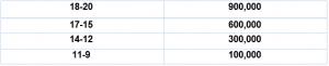 معدل دانشجویان table 1 جلسه هفتم PHP