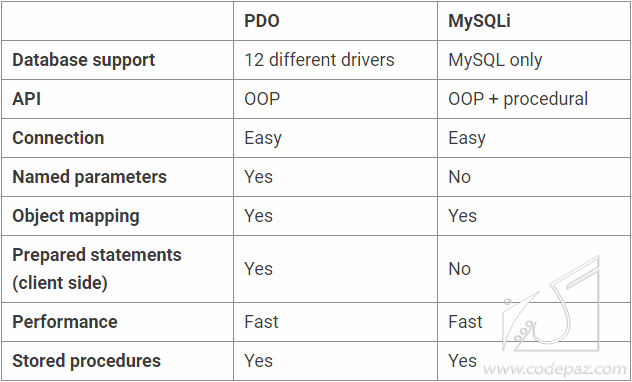 pdo vs mysql which should you use.png