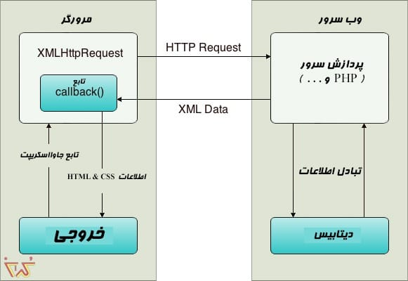 How AJAX Works جلسه بیست دوم PHP