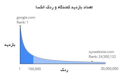 تعداد بازدید کننده در مقابل رنک الکسا